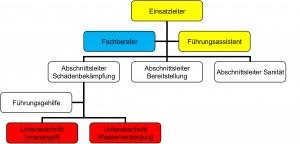 Beispiel für eine Stablinienorganisation