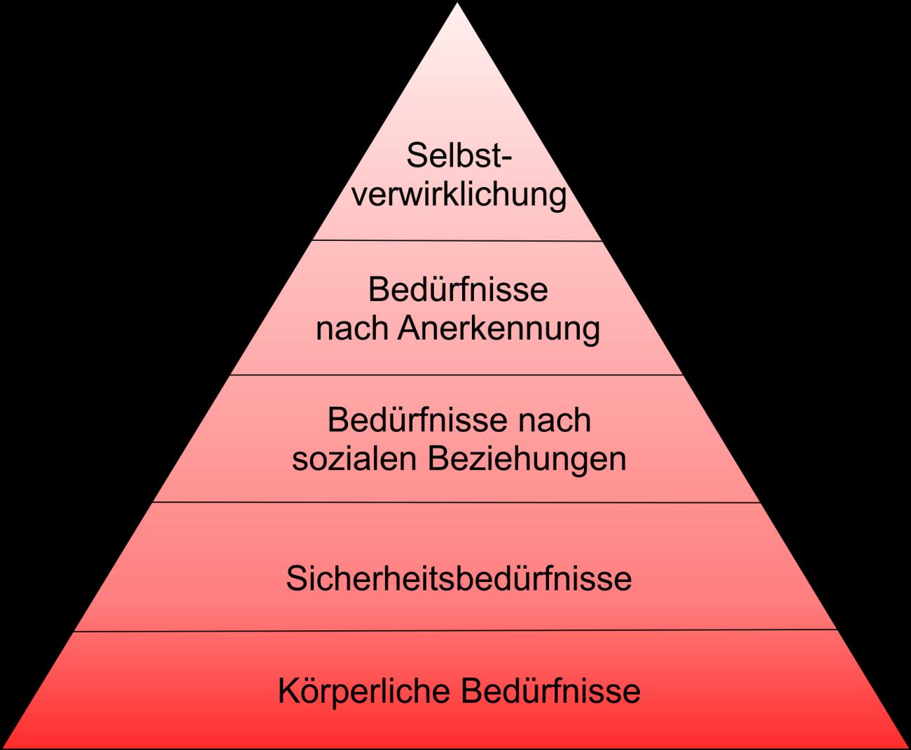 Bedürfnispyramide nach A. Maslow (Grafik: M. Ott)